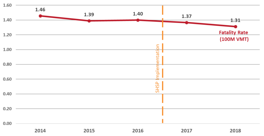Fatality rate due to motor vehicle crashes from 2014 to 2018. There was a decreasing trend from 2014 to 2018. SHSP was implemented between 2016 and 2017.